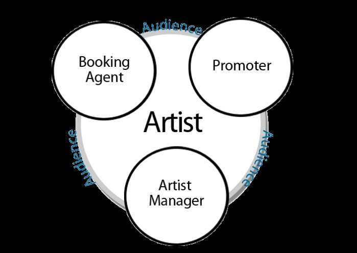 Music Business Intelligence MBI Careers In Music Business PART – Music Artist Manager
